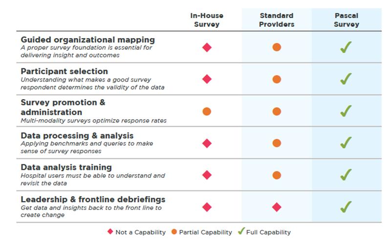 Pascal Survey Features Comparison Chart
